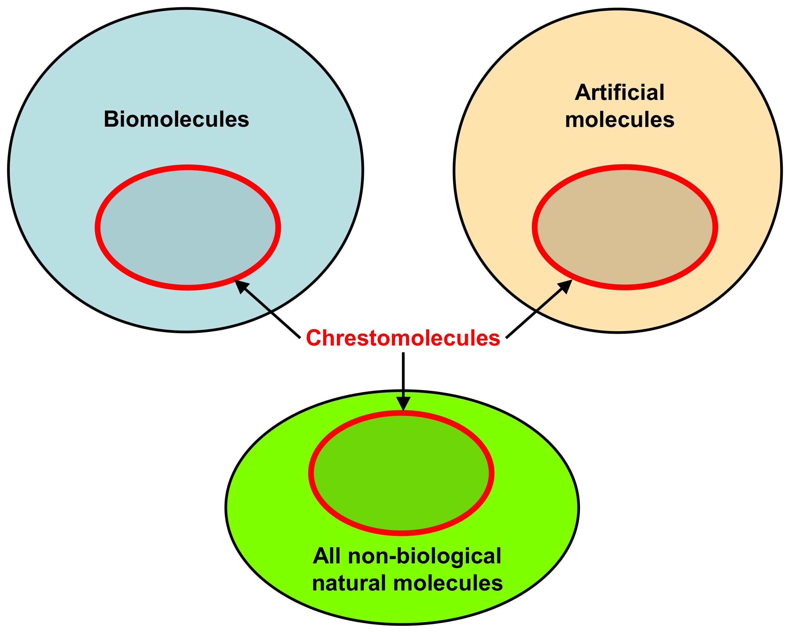 defining useful molecules | biopolyverse
