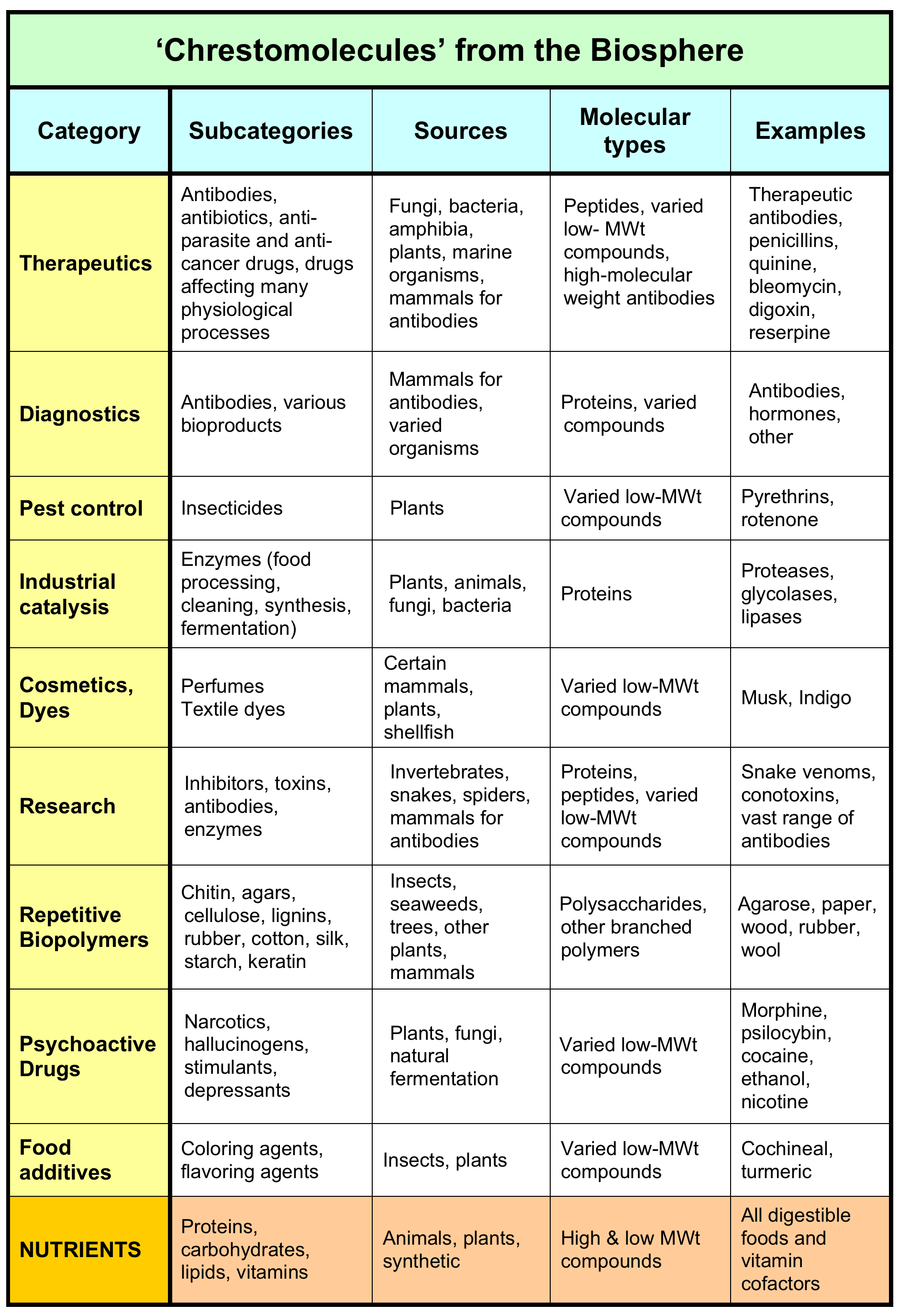 molecules defining useful biology major table properties categories